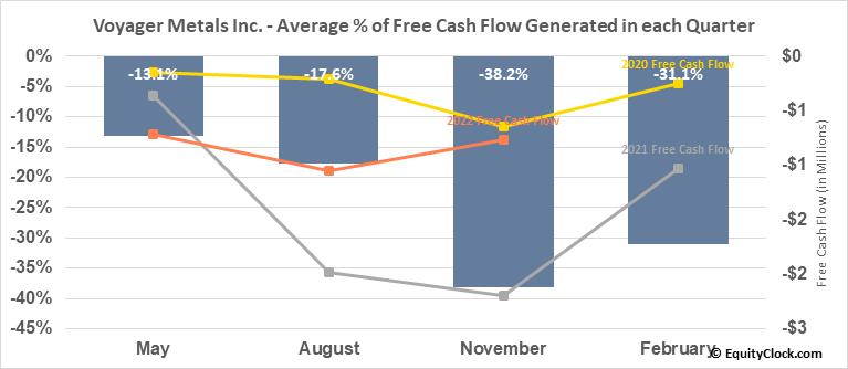 Vanadium One Energy Corp. (TSXV:VONE.V) Free Cash Flow Seasonality