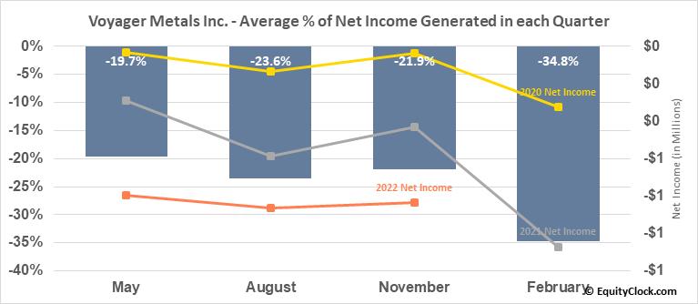 Vanadium One Energy Corp. (TSXV:VONE.V) Net Income Seasonality
