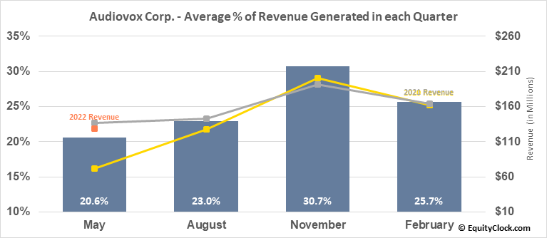 Audiovox Corp. (NASD:VOXX) Revenue Seasonality