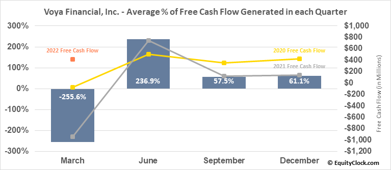 Voya Financial, Inc. (NYSE:VOYA) Free Cash Flow Seasonality