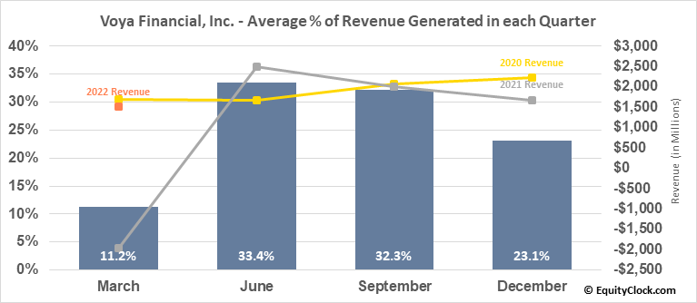 Voya Financial, Inc. (NYSE:VOYA) Revenue Seasonality