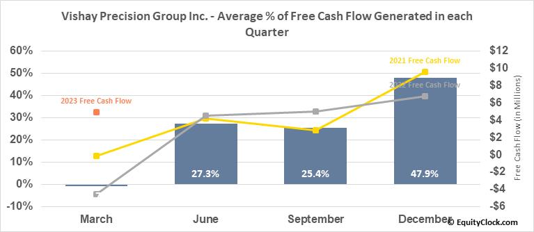 Vishay Precision Group Inc. (NYSE:VPG) Free Cash Flow Seasonality