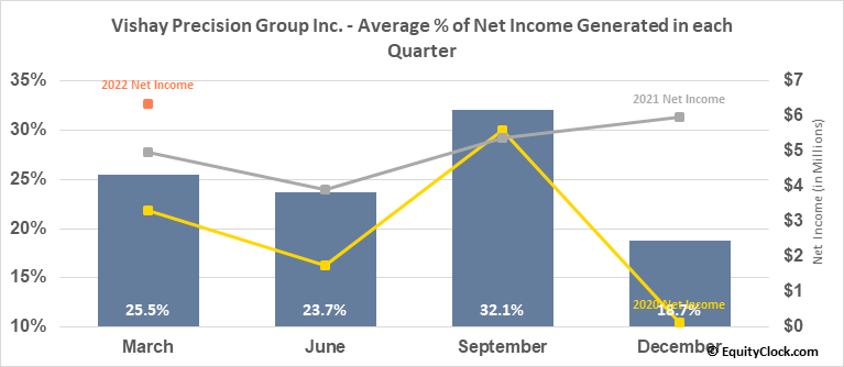Vishay Precision Group Inc. (NYSE:VPG) Net Income Seasonality
