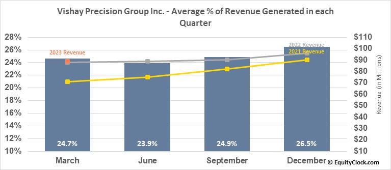 Vishay Precision Group Inc. (NYSE:VPG) Revenue Seasonality