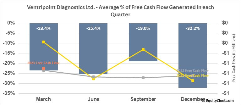 Ventripoint Diagnostics Ltd. (TSXV:VPT.V) Free Cash Flow Seasonality