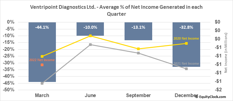 Ventripoint Diagnostics Ltd. (TSXV:VPT.V) Net Income Seasonality