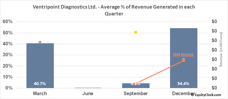 Ventripoint Diagnostics Ltd. (TSXV:VPT.V) Revenue Seasonality