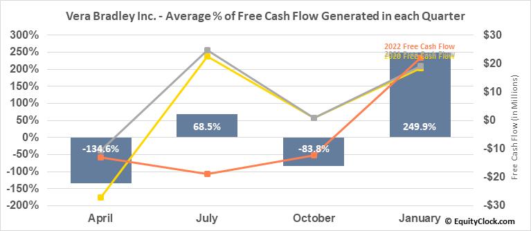 Vera Bradley Inc. (NASD:VRA) Free Cash Flow Seasonality