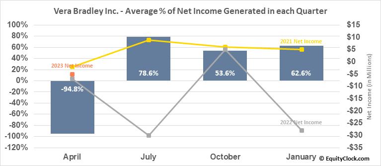 Vera Bradley Inc. (NASD:VRA) Net Income Seasonality
