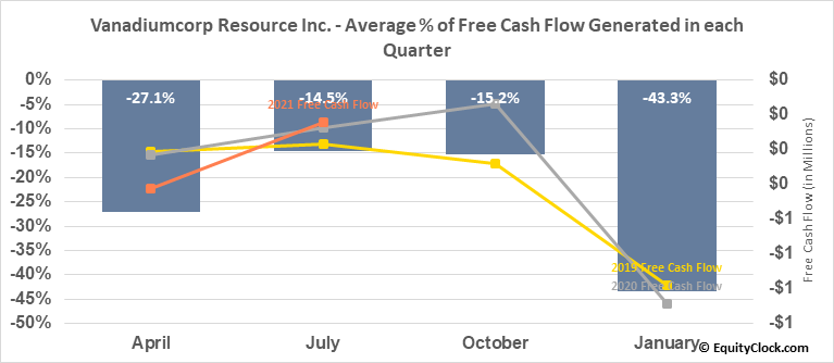 Vanadiumcorp Resource Inc. (TSXV:VRB.V) Free Cash Flow Seasonality