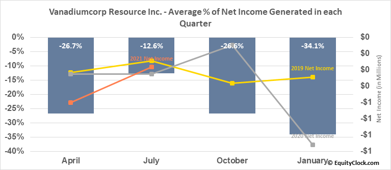 Vanadiumcorp Resource Inc. (TSXV:VRB.V) Net Income Seasonality