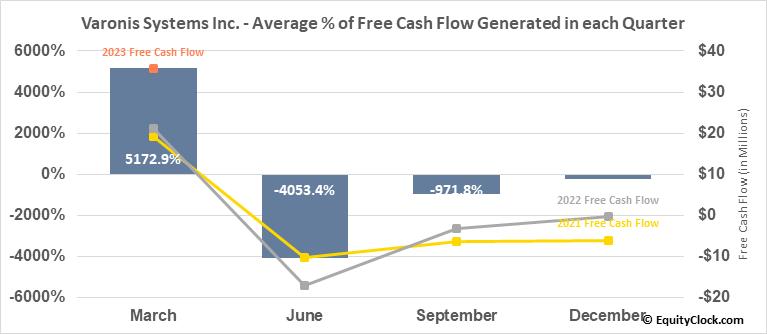 Varonis Systems Inc. (NASD:VRNS) Free Cash Flow Seasonality