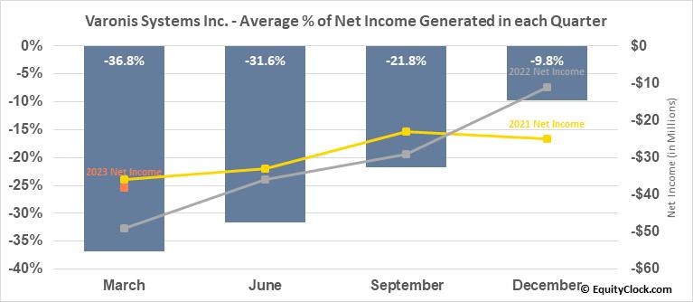 Varonis Systems Inc. (NASD:VRNS) Net Income Seasonality