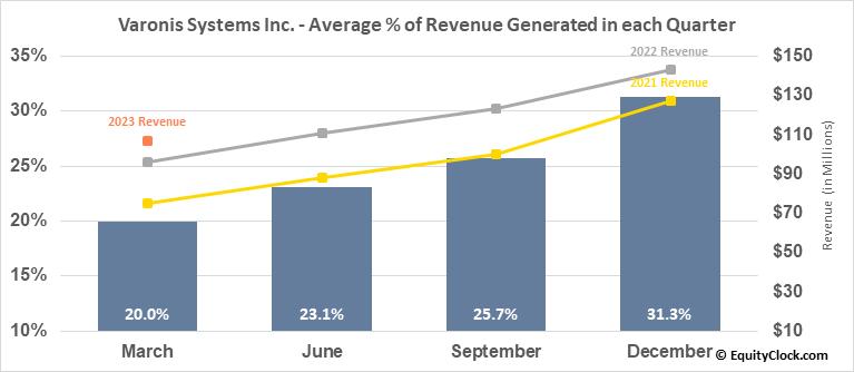 Varonis Systems Inc. (NASD:VRNS) Revenue Seasonality