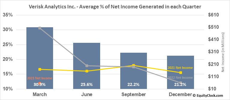 Verisk Analytics Inc. (NASD:VRSK) Net Income Seasonality