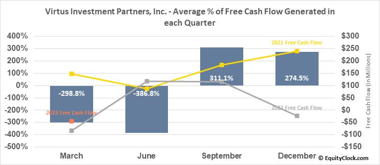 Virtus Investment Partners, Inc. (NASD:VRTS) Free Cash Flow Seasonality