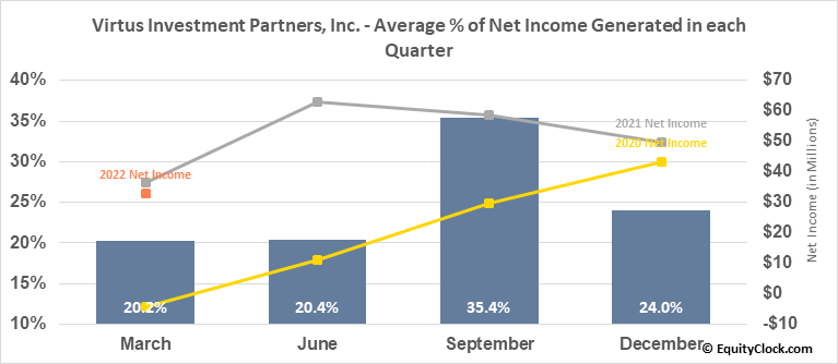 Virtus Investment Partners, Inc. (NASD:VRTS) Net Income Seasonality