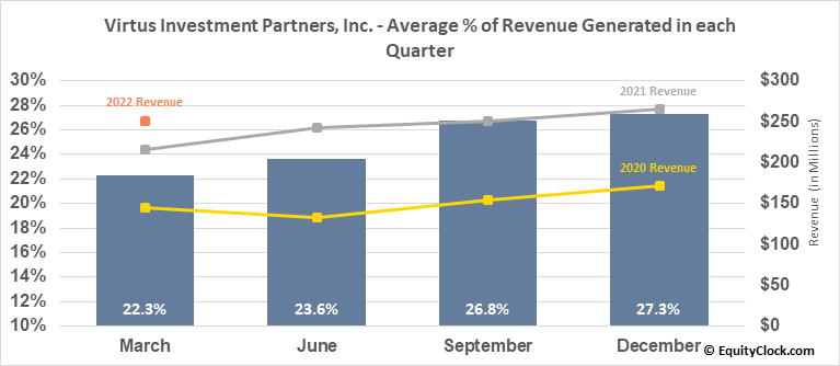Virtus Investment Partners, Inc. (NASD:VRTS) Revenue Seasonality