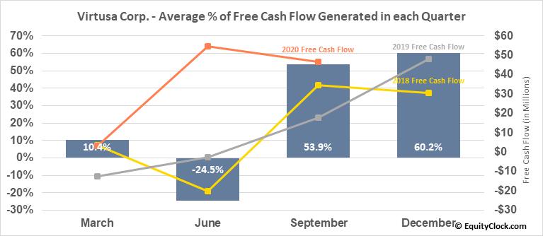 Virtusa Corp. (NASD:VRTU) Free Cash Flow Seasonality