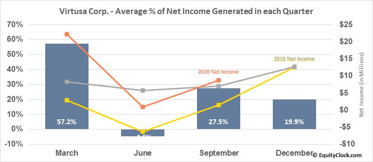 Virtusa Corp. (NASD:VRTU) Net Income Seasonality