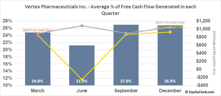 Vertex Pharmaceuticals Inc. (NASD:VRTX) Free Cash Flow Seasonality