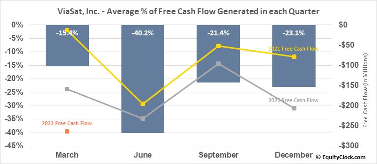ViaSat, Inc. (NASD:VSAT) Free Cash Flow Seasonality