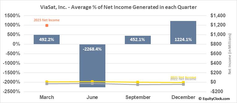 ViaSat, Inc. (NASD:VSAT) Net Income Seasonality