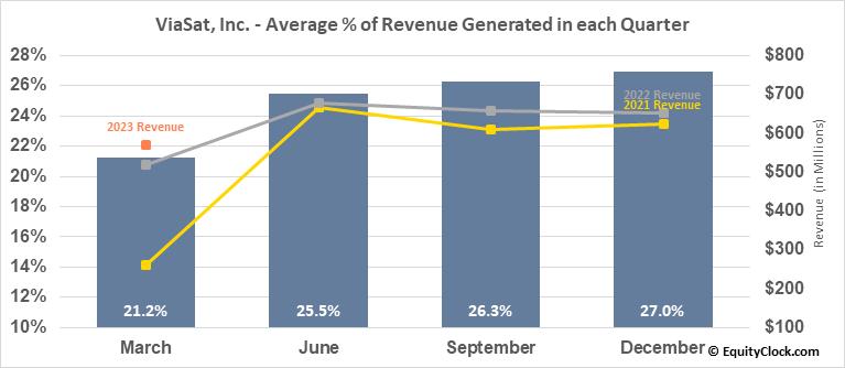 ViaSat, Inc. (NASD:VSAT) Revenue Seasonality