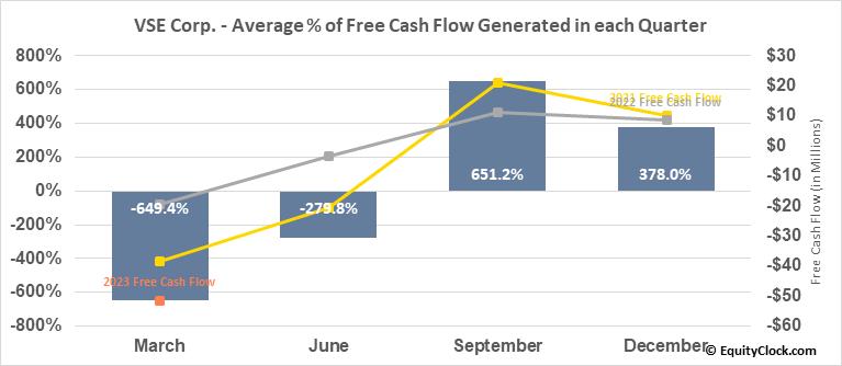 VSE Corp. (NASD:VSEC) Free Cash Flow Seasonality