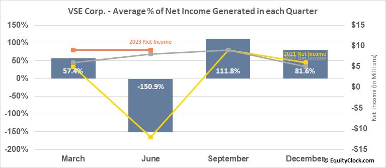 VSE Corp. (NASD:VSEC) Net Income Seasonality