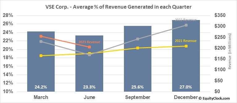 VSE Corp. (NASD:VSEC) Revenue Seasonality