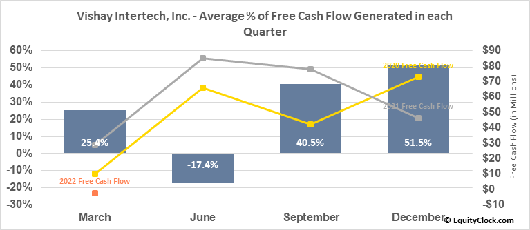 Vishay Intertech, Inc. (NYSE:VSH) Free Cash Flow Seasonality