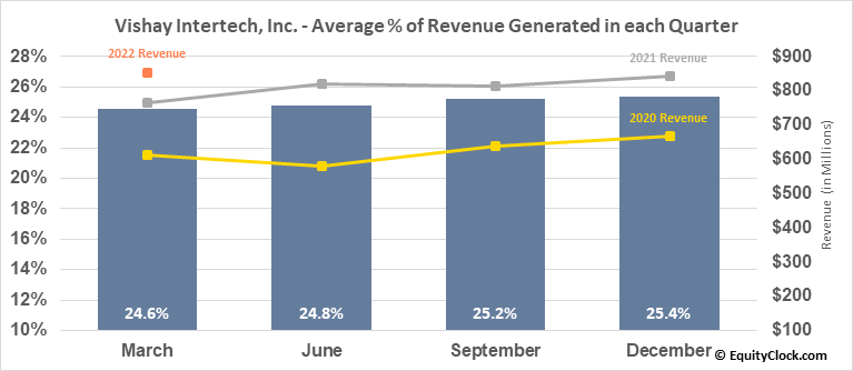 Vishay Intertech, Inc. (NYSE:VSH) Revenue Seasonality