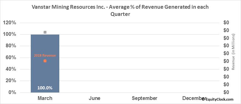 Vanstar Mining Resources Inc. (TSXV:VSR.V) Revenue Seasonality