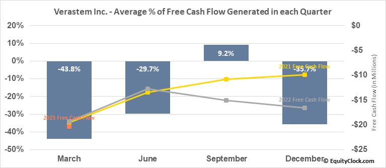 Verastem Inc. (NASD:VSTM) Free Cash Flow Seasonality