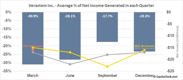 Verastem Inc. (NASD:VSTM) Net Income Seasonality