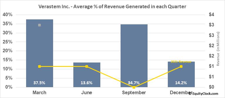 Verastem Inc. (NASD:VSTM) Revenue Seasonality