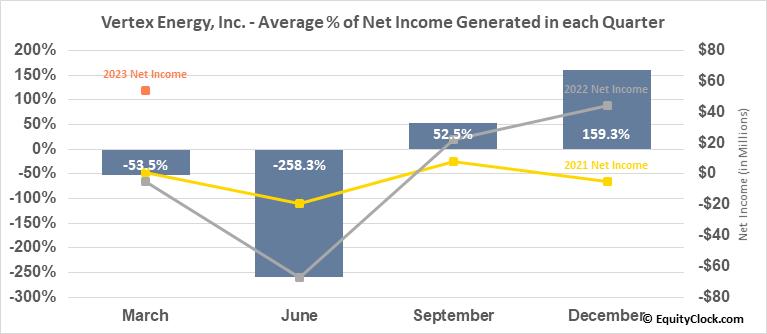 Vertex Energy, Inc. (NASD:VTNR) Net Income Seasonality