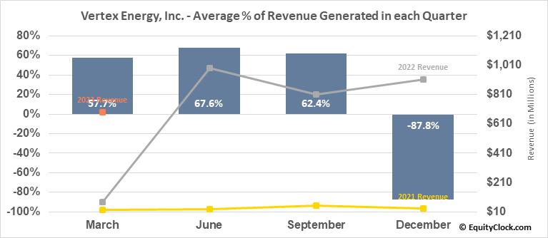 Vertex Energy, Inc. (NASD:VTNR) Revenue Seasonality