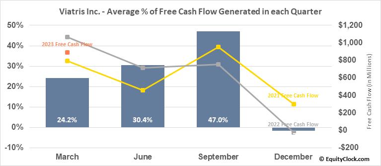 Viatris Inc. (NASD:VTRS) Free Cash Flow Seasonality