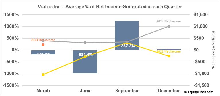 Viatris Inc. (NASD:VTRS) Net Income Seasonality