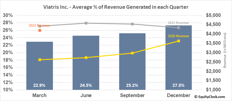 Viatris Inc. (NASD:VTRS) Revenue Seasonality