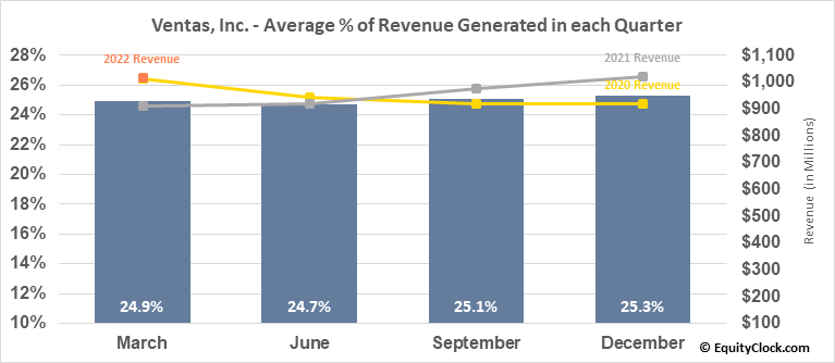 Ventas, Inc. (NYSE:VTR) Revenue Seasonality
