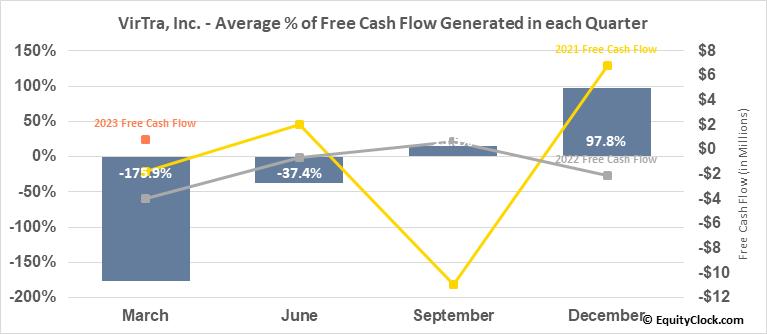 VirTra, Inc. (NASD:VTSI) Free Cash Flow Seasonality