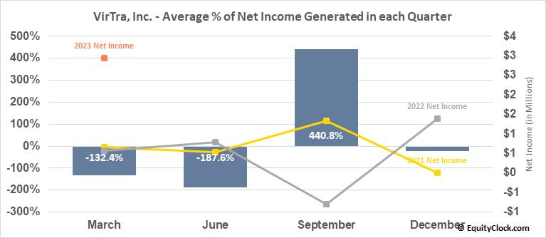 VirTra, Inc. (NASD:VTSI) Net Income Seasonality