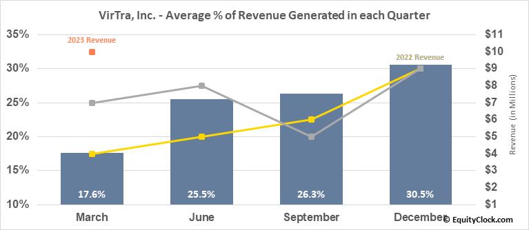 VirTra, Inc. (NASD:VTSI) Revenue Seasonality