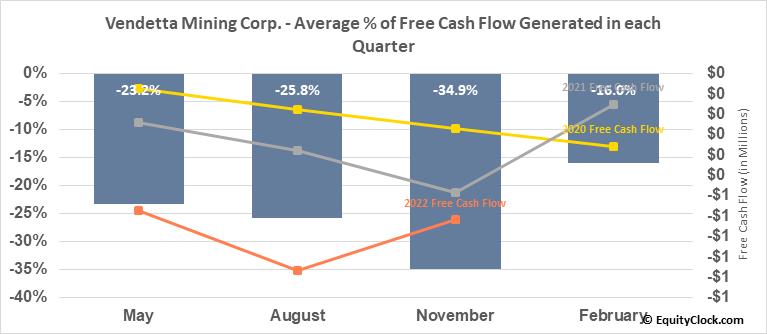 Vendetta Mining Corp. (TSXV:VTT.V) Free Cash Flow Seasonality