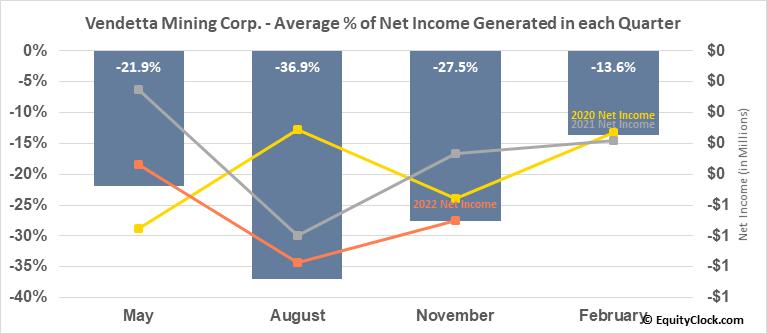 Vendetta Mining Corp. (TSXV:VTT.V) Net Income Seasonality