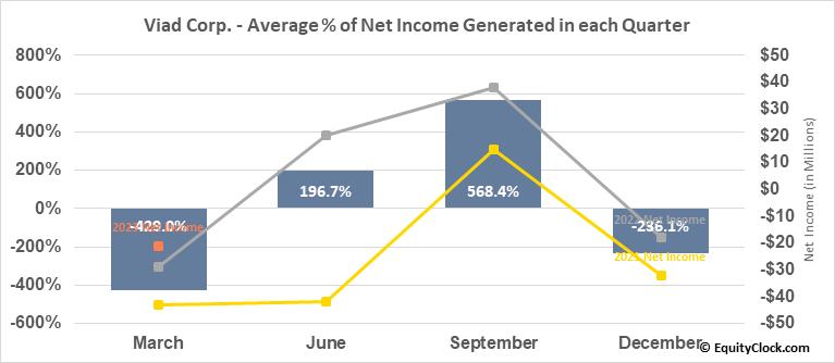 Viad Corp. (NYSE:VVI) Net Income Seasonality