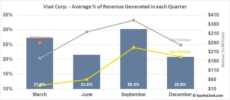 Viad Corp. (NYSE:VVI) Revenue Seasonality